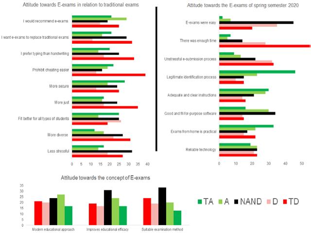 Figure 1: Attitude of university students towards e-exams